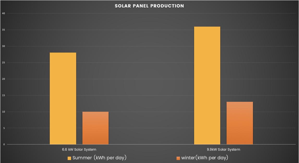Melbourne Solar Production