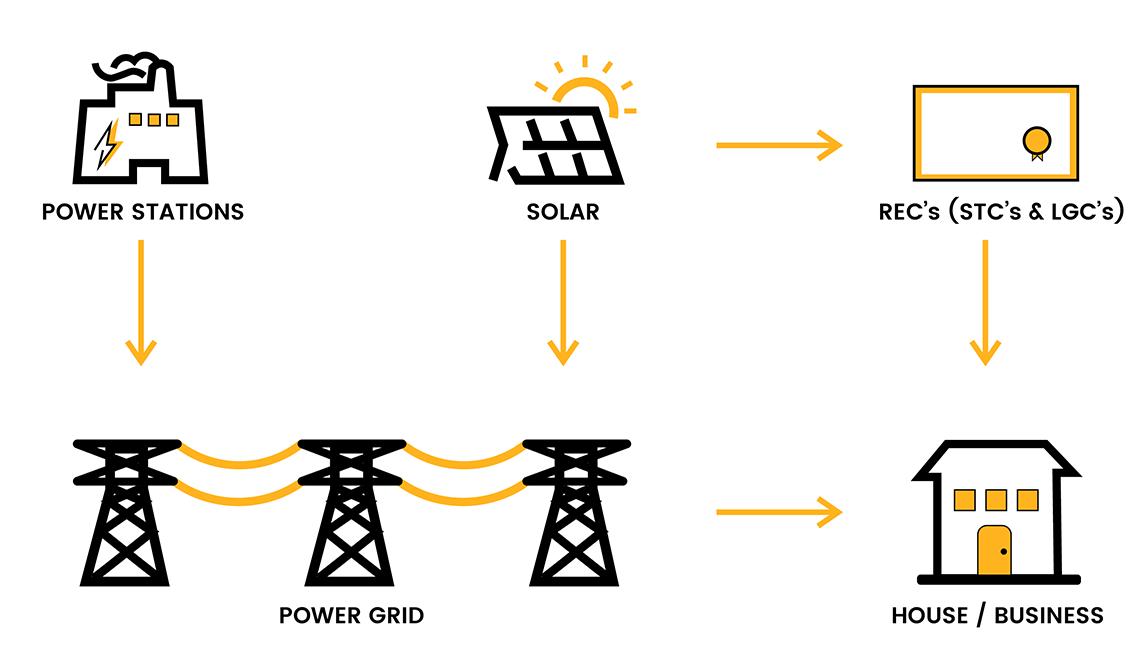 Solar Rebates Program